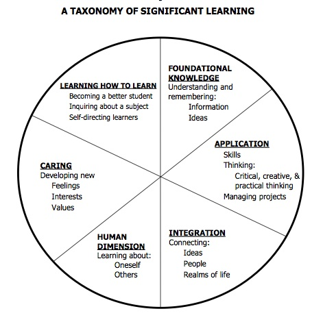 fink_taxonomy_significant_lear