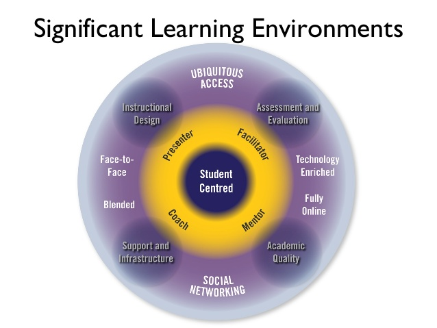 creating-significant-learning-enviroments-csle-2-day-workshop-bcit-15-638